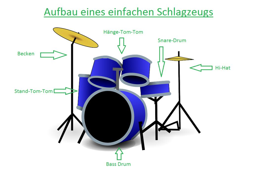 Schlagzeug Aufbau